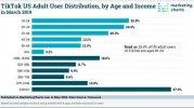 Comscore-TikTok-User-Distribution-Age-Income-May2019.jpg